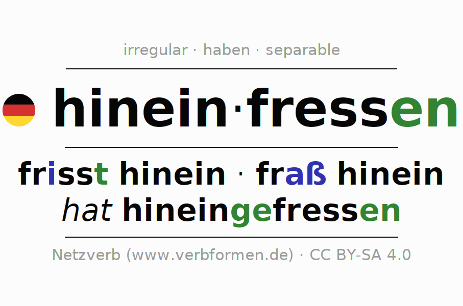 Entire conjugation of the German verb hineinfressen. All tenses are clearly represented in a table.