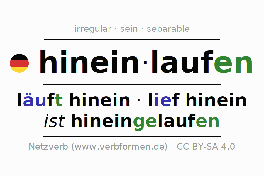 Entire conjugation of the German verb hineinlaufen. All tenses are clearly represented in a table.