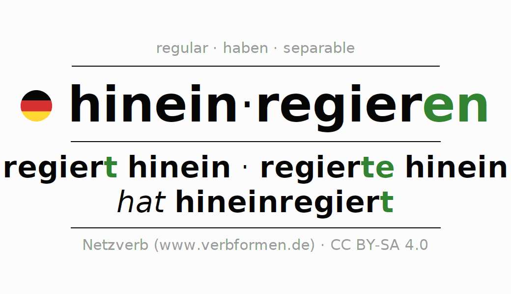 Entire conjugation of the German verb hineinregieren. All tenses are clearly represented in a table.