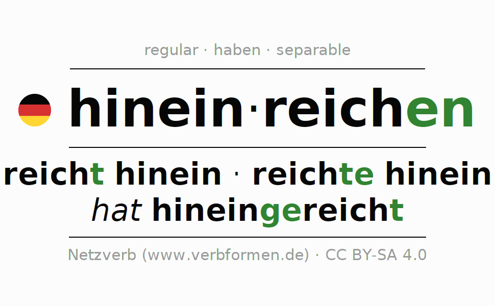 Entire conjugation of the German verb hineinreichen. All tenses are clearly represented in a table.