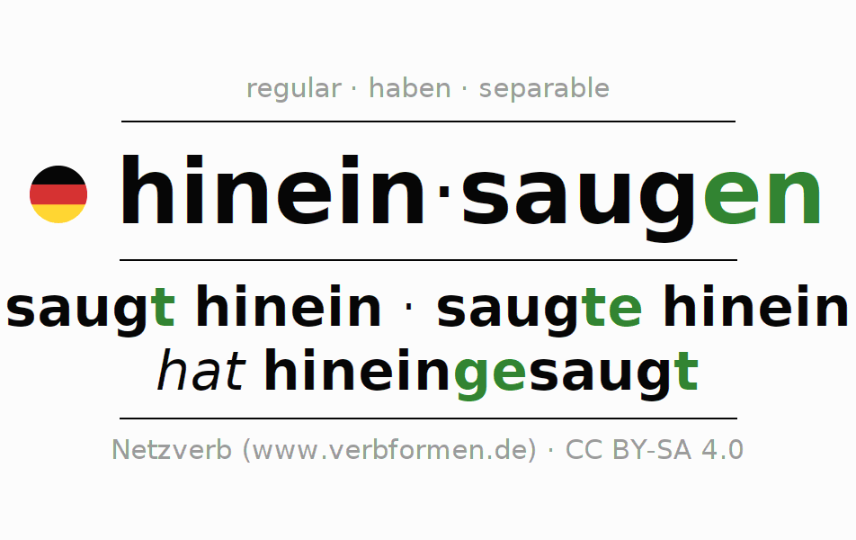 Entire conjugation of the German verb hineinsaugen (regelm). All tenses are clearly represented in a table.