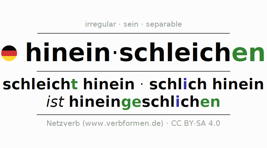 Entire conjugation of the German verb sich hineinschleichen (hat). All tenses and modes are clearly represented in a table.