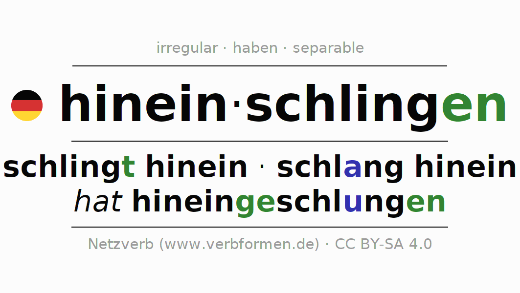 Entire conjugation of the German verb hineinschlingen. All tenses are clearly represented in a table.