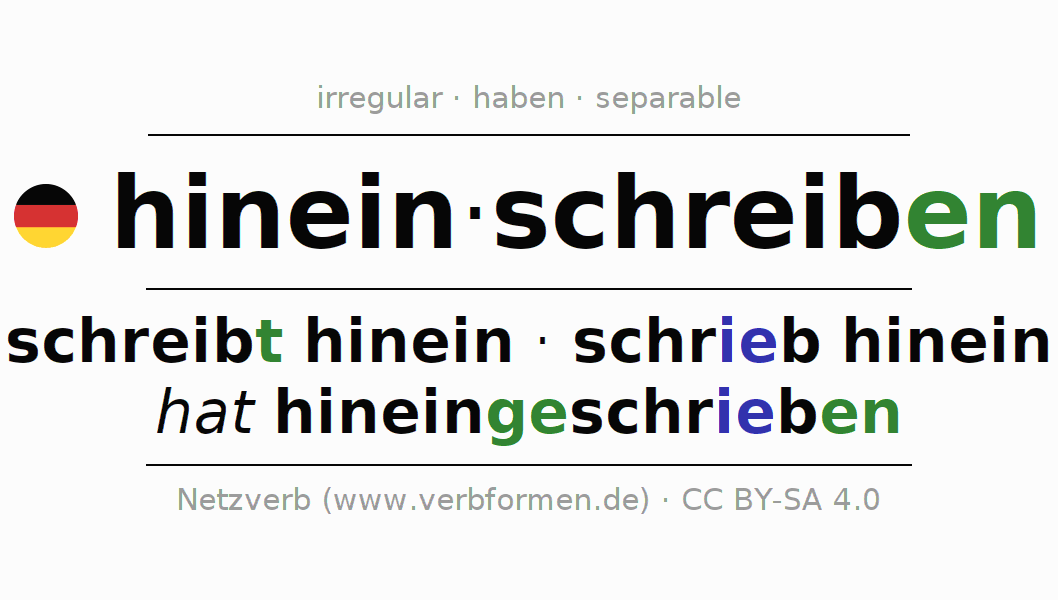 Entire conjugation of the German verb hineinschreiben. All tenses and modes are clearly represented in a table.