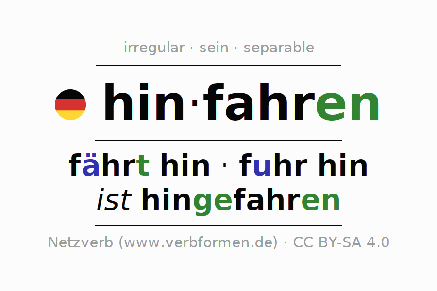 Entire conjugation of the German verb hinfahren (ist). All tenses and modes are clearly represented in a table.