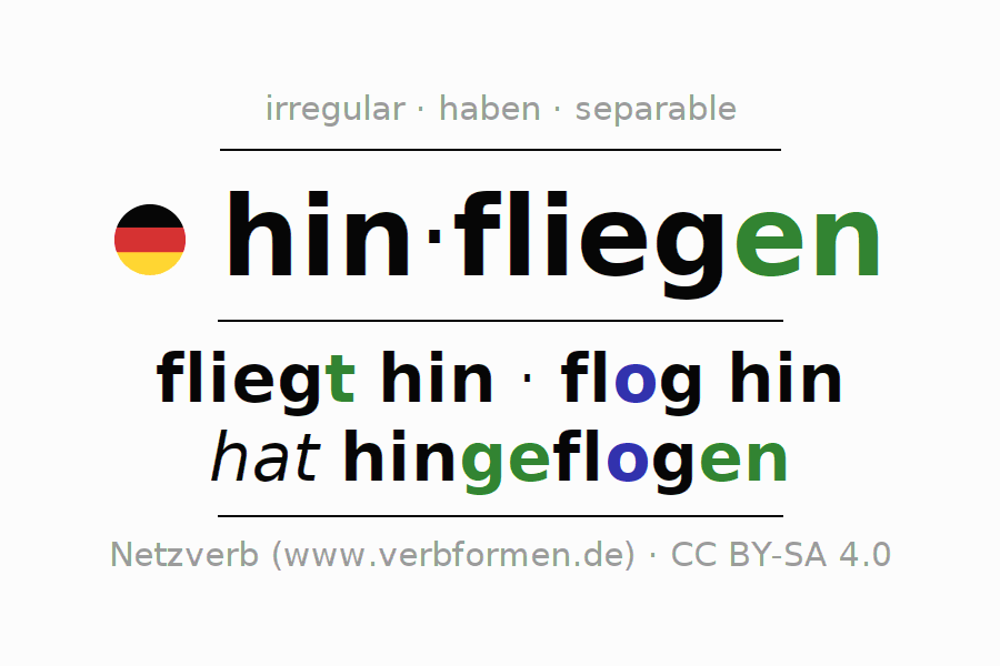 Entire conjugation of the German verb hinfliegen (ist). All tenses and modes are clearly represented in a table.
