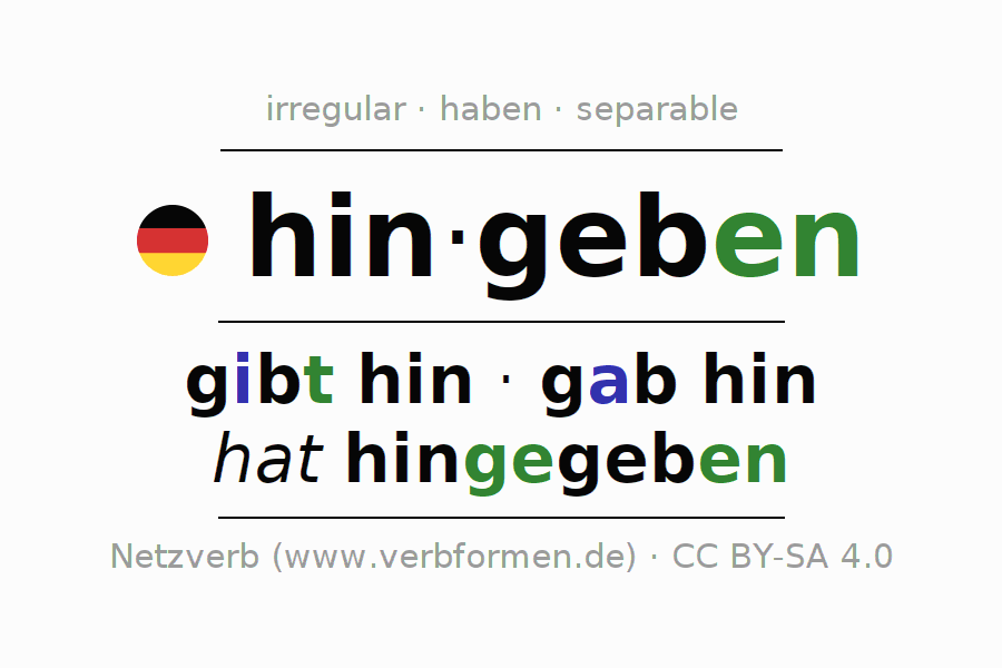 Entire conjugation of the German verb hingeben. All tenses and modes are clearly represented in a table.