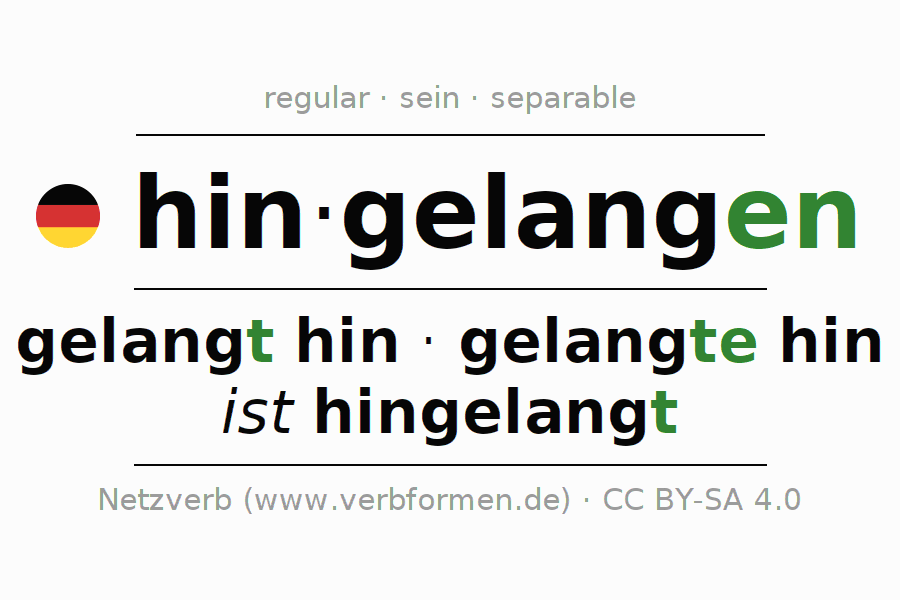 Entire conjugation of the German verb hingelangen. All tenses and modes are clearly represented in a table.