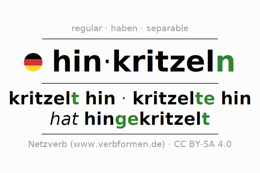 Entire conjugation of the German verb hinkritzeln. All tenses and modes are clearly represented in a table.