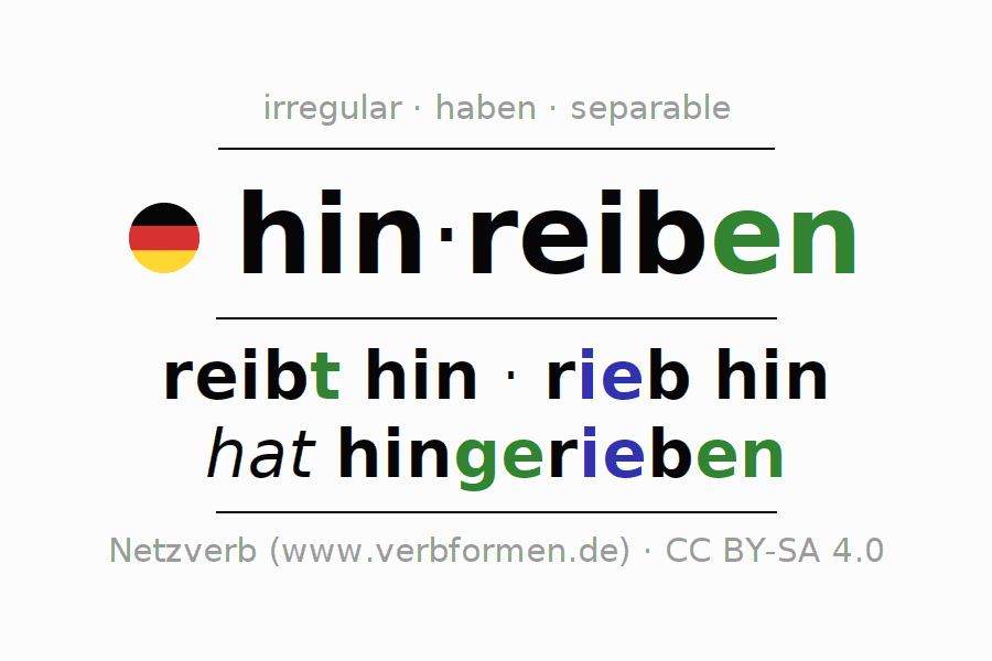 Entire conjugation of the German verb hinreiben. All tenses are clearly represented in a table.