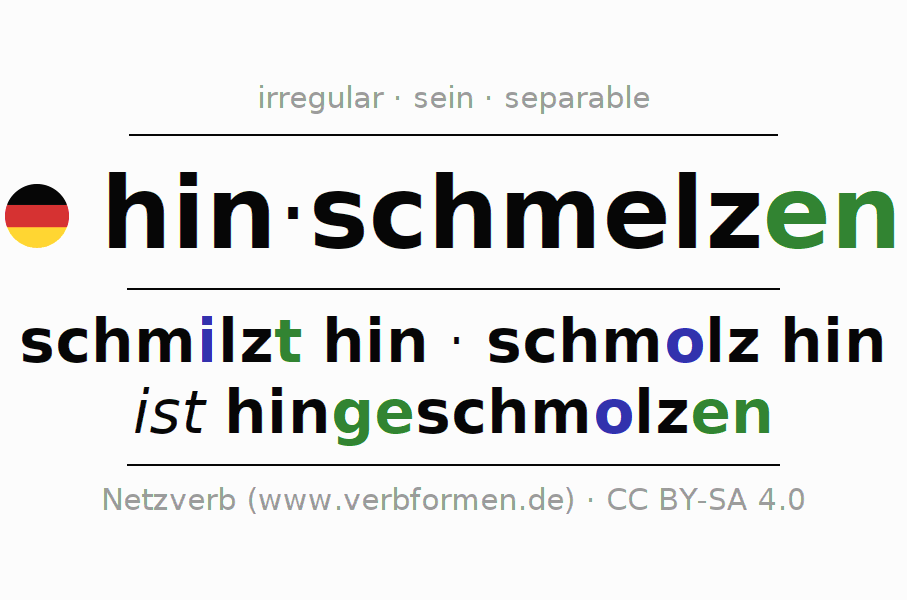 Entire conjugation of the German verb hinschmelzen. All tenses and modes are clearly represented in a table.