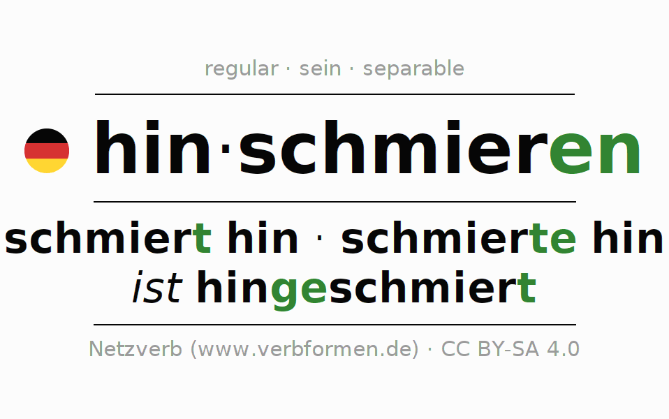 Entire conjugation of the German verb hinschmieren (ist). All tenses are clearly represented in a table.
