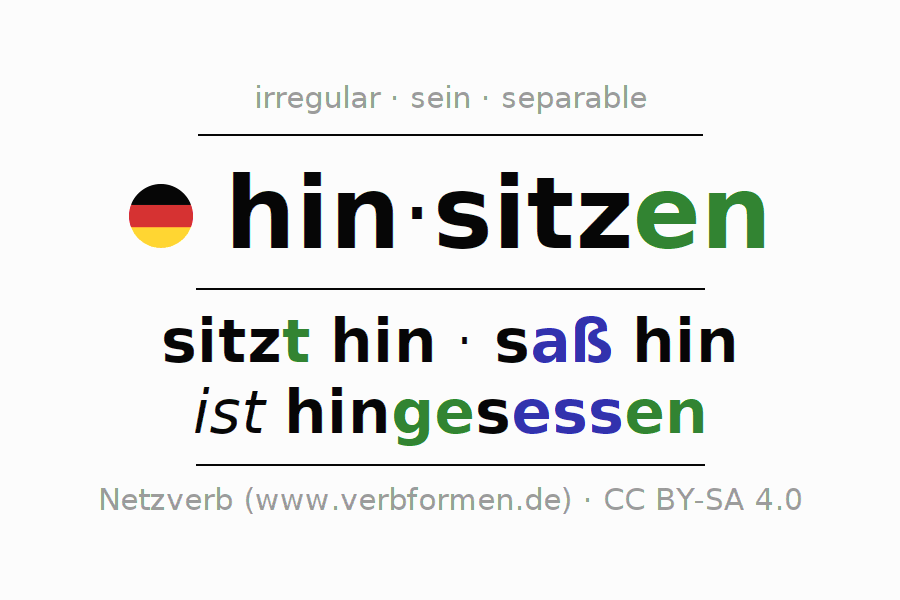 Entire conjugation of the German verb hinsitzen. All tenses are clearly represented in a table.