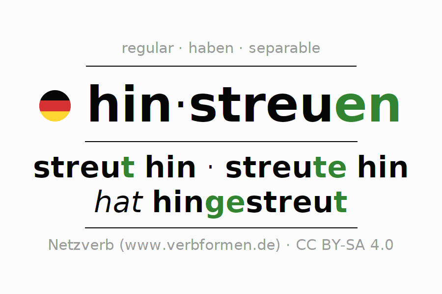 Entire conjugation of the German verb hinstreuen. All tenses are clearly represented in a table.