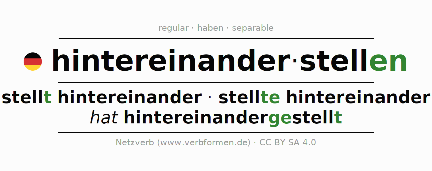 Entire conjugation of the German verb hintereinanderstellen. All tenses and modes are clearly represented in a table.