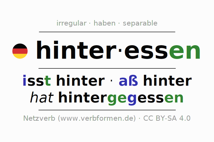 Entire conjugation of the German verb hinteressen. All tenses are clearly represented in a table.