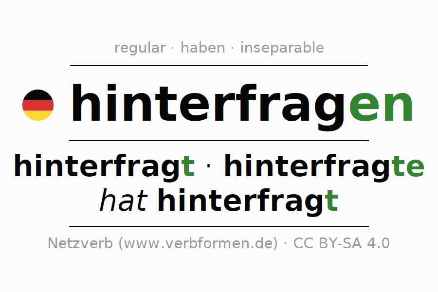 Entire conjugation of the German verb hinterfragen (regelm). All tenses and modes are clearly represented in a table.