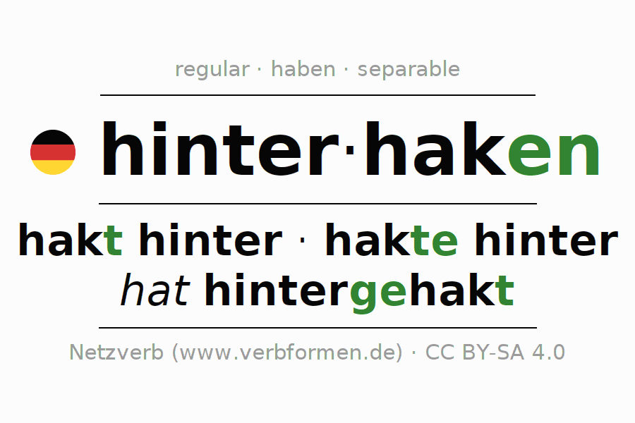 Entire conjugation of the German verb hinterhaken. All tenses are clearly represented in a table.