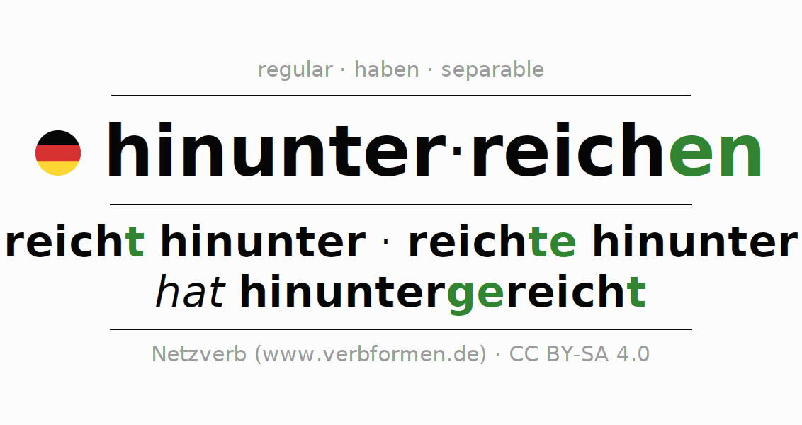 Entire conjugation of the German verb hinunterreichen. All tenses are clearly represented in a table.