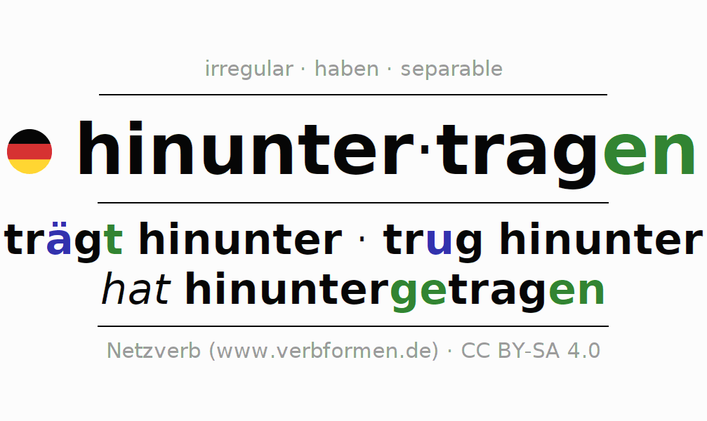 Entire conjugation of the German verb hinuntertragen. All tenses and modes are clearly represented in a table.