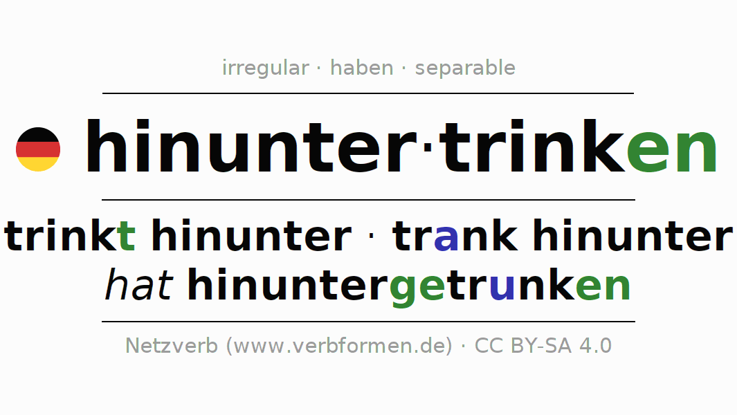 Entire conjugation of the German verb hinuntertrinken. All tenses are clearly represented in a table.