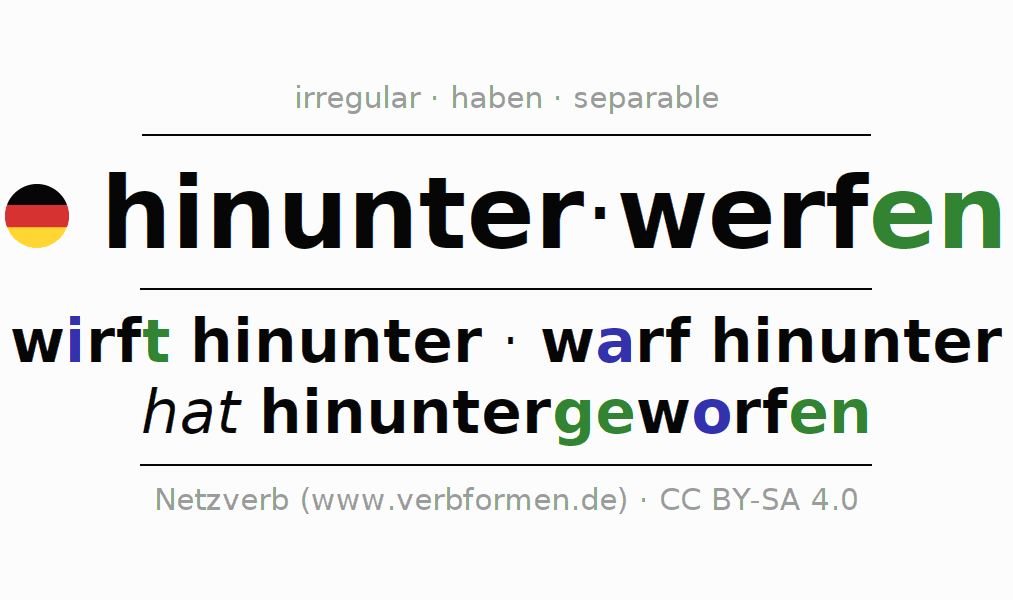Entire conjugation of the German verb hinunterwerfen. All tenses and modes are clearly represented in a table.