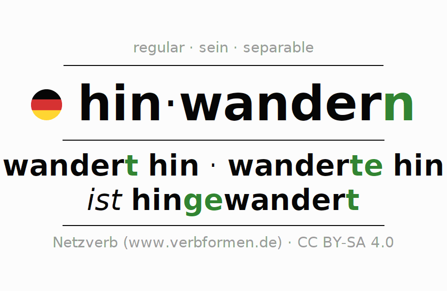 Entire conjugation of the German verb hinwandern. All tenses are clearly represented in a table.