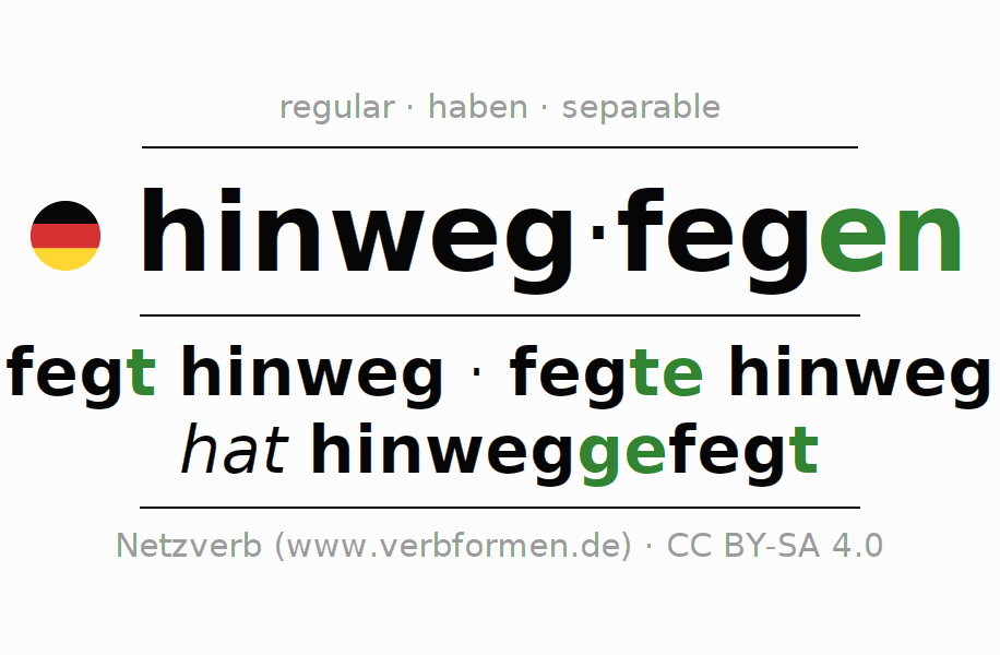 Entire conjugation of the German verb hinwegfegen (hat). All tenses are clearly represented in a table.
