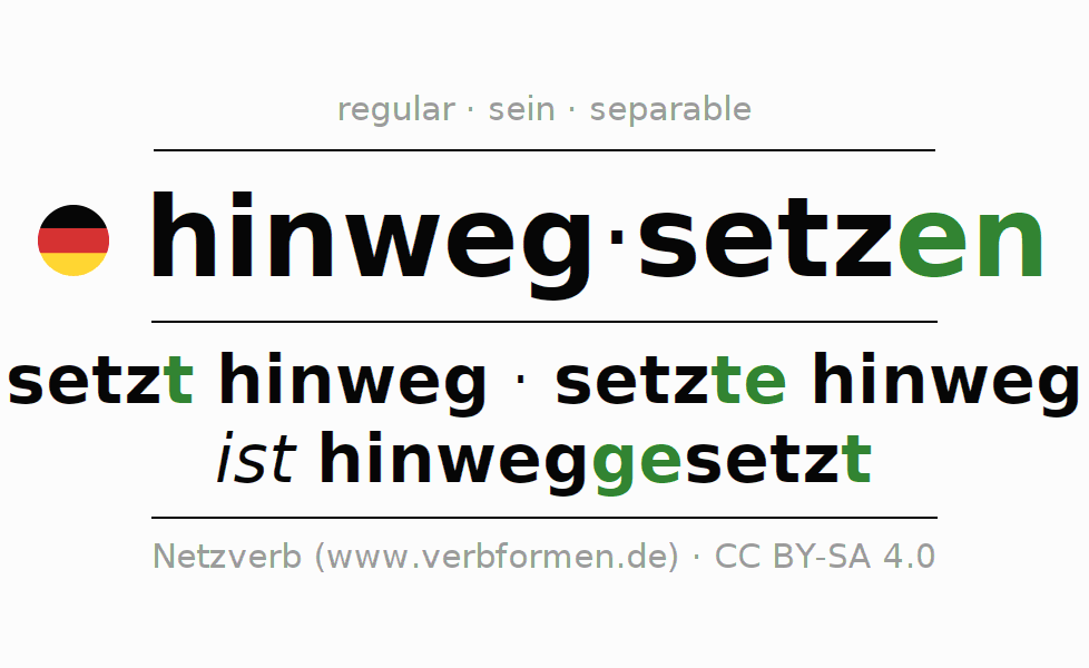 Entire conjugation of the German verb sich hinwegsetzen (hat). All tenses are clearly represented in a table.
