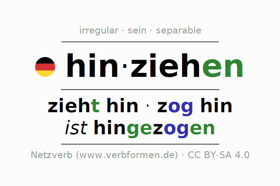 Entire conjugation of the German verb hinziehen (hat). All tenses and modes are clearly represented in a table.