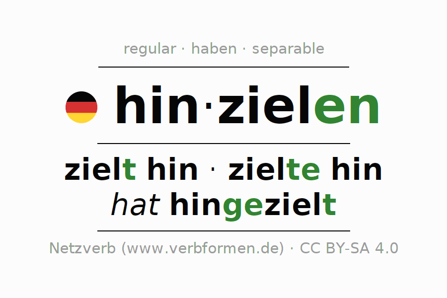 Entire conjugation of the German verb hinzielen. All tenses are clearly represented in a table.