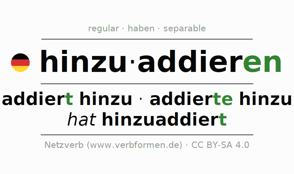 Entire conjugation of the German verb hinzuaddieren. All tenses are clearly represented in a table.