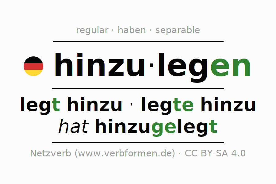 Entire conjugation of the German verb hinzulegen. All tenses and modes are clearly represented in a table.