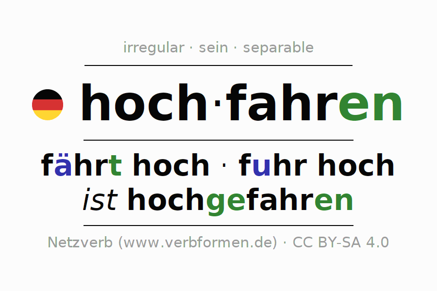 Entire conjugation of the German verb hochfahren (hat). All tenses and modes are clearly represented in a table.