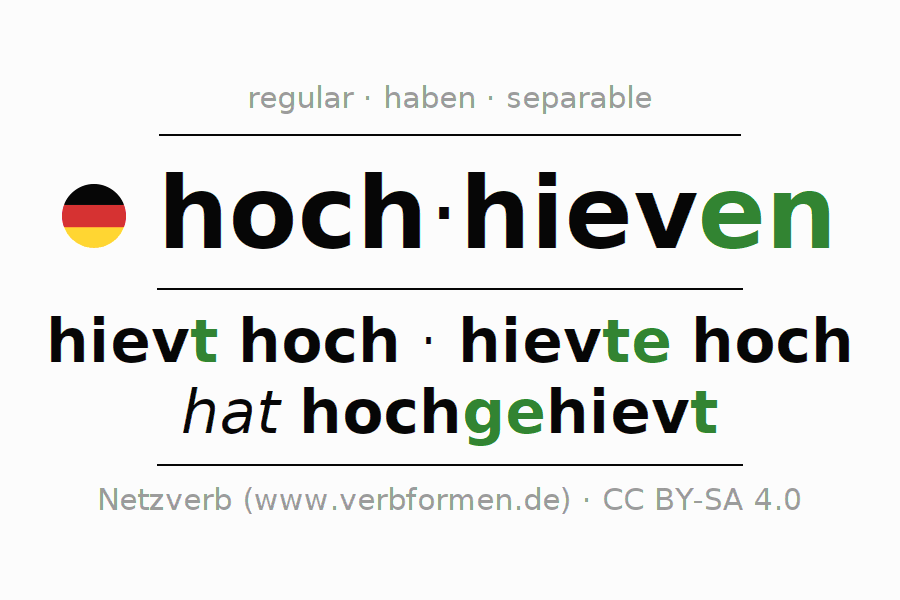Entire conjugation of the German verb hochhieven. All tenses and modes are clearly represented in a table.