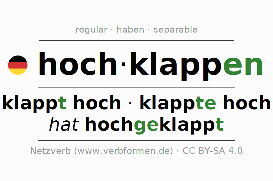 Entire conjugation of the German verb hochklappen (hat). All tenses and modes are clearly represented in a table.