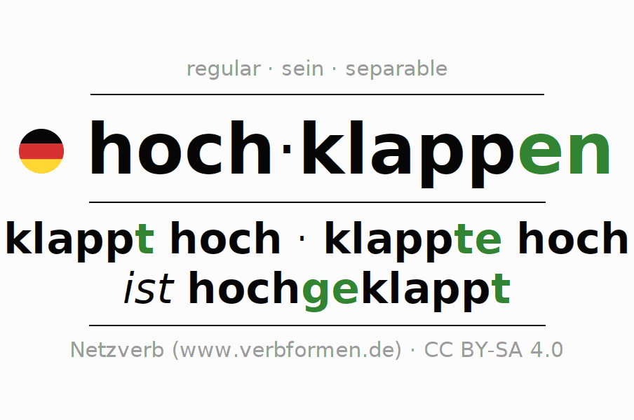 Entire conjugation of the German verb hochklappen (ist). All tenses are clearly represented in a table.