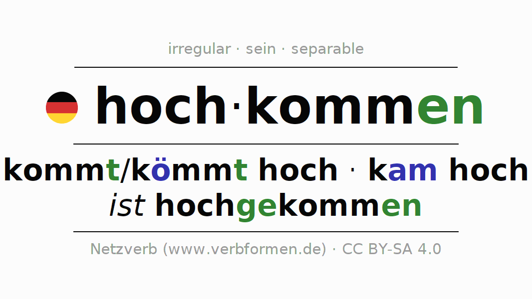 Conjugation of German verb hochkommen