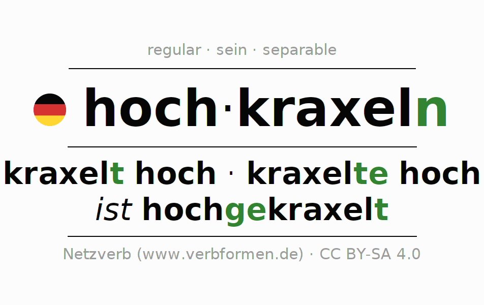 Entire conjugation of the German verb hochkraxeln. All tenses and modes are clearly represented in a table.