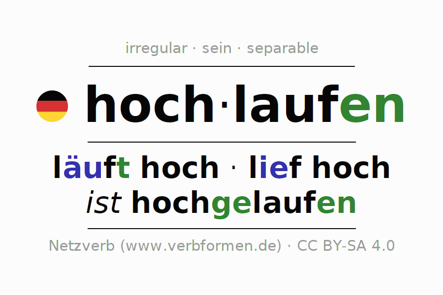 Entire conjugation of the German verb hochlaufen. All tenses are clearly represented in a table.
