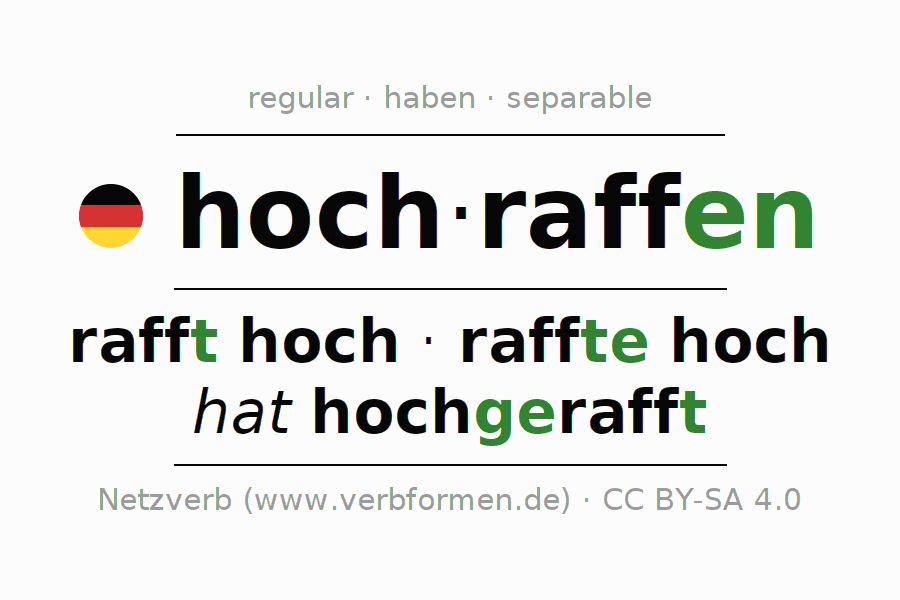 Entire conjugation of the German verb sich hochraffen. All tenses and modes are clearly represented in a table.