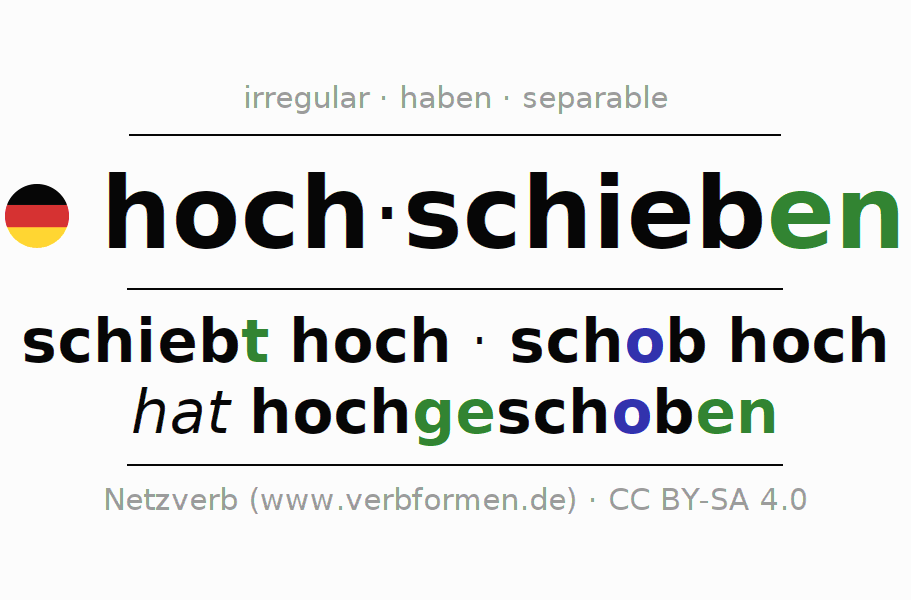 Entire conjugation of the German verb hochschieben. All tenses and modes are clearly represented in a table.