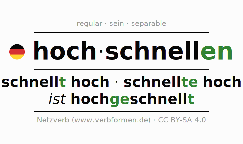 Entire conjugation of the German verb hochschnellen. All tenses are clearly represented in a table.