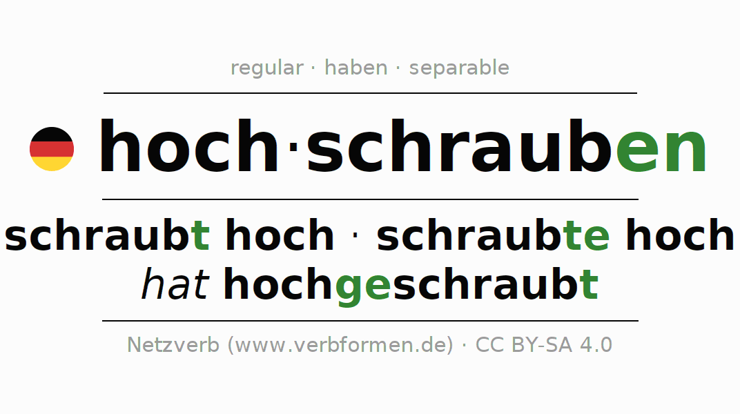 Entire conjugation of the German verb sich hochschrauben. All tenses are clearly represented in a table.