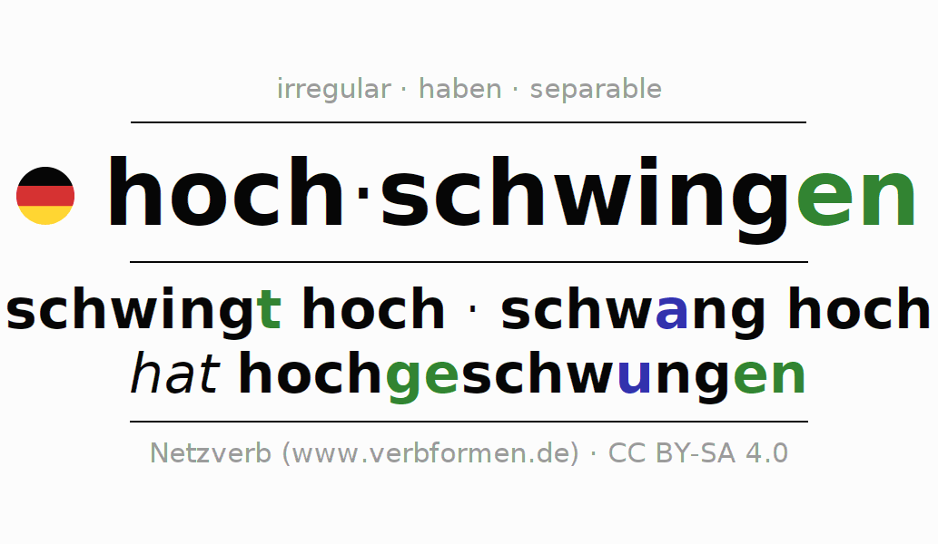 Entire conjugation of the German verb hochschwingen. All tenses are clearly represented in a table.