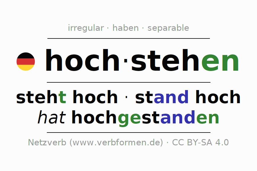 Entire conjugation of the German verb hochstehen (hat). All tenses and modes are clearly represented in a table.