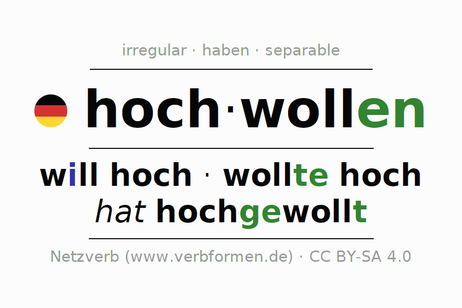 Entire conjugation of the German verb hochwollen. All tenses and modes are clearly represented in a table.