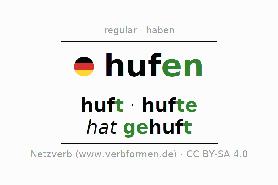 Entire conjugation of the German verb hufen. All tenses are clearly represented in a table.