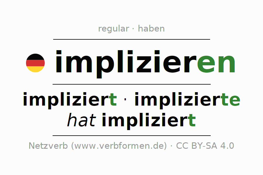 Entire conjugation of the German verb implizieren. All tenses are clearly represented in a table.