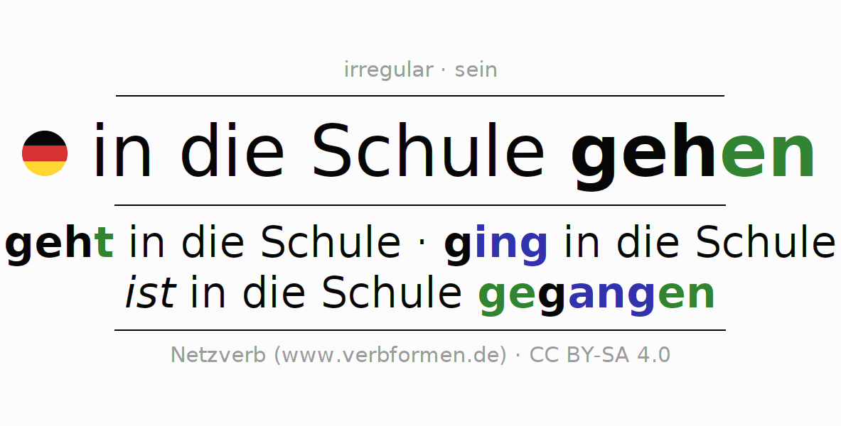 Entire conjugation of the German verb in die Schule gehen. All tenses are clearly represented in a table.